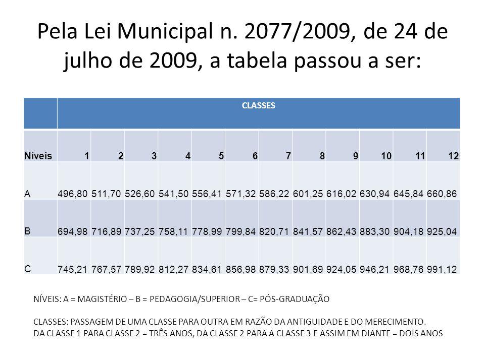 Pela Lei Municipal n. 2077/2009, de 24 de julho de 2009, a tabela passou a ser: