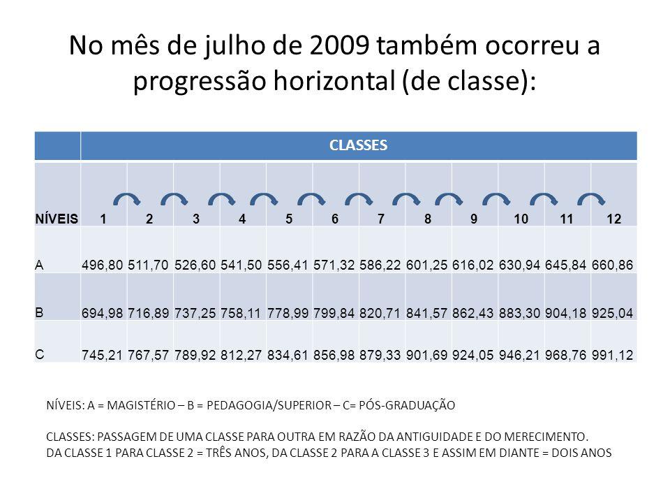 No mês de julho de 2009 também ocorreu a progressão horizontal (de classe):