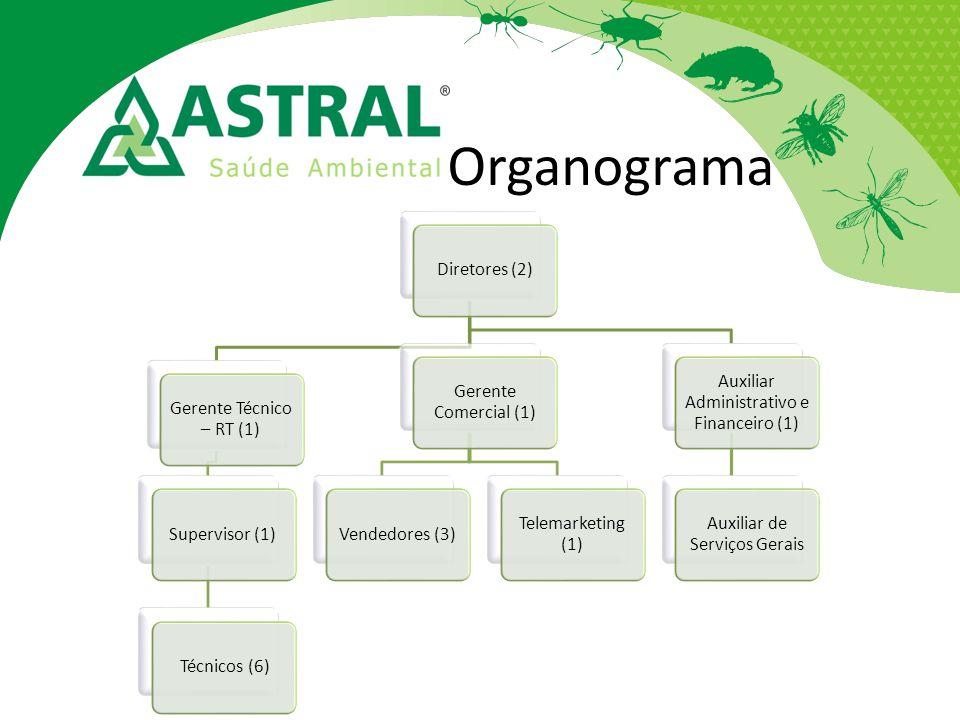Organograma Diretores (2) Gerente Técnico – RT (1) Supervisor (1)