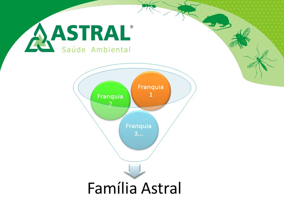 Franquia 1 Franquia 2 Franquia 3... Família Astral