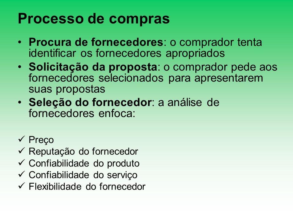 Processo de compras Procura de fornecedores: o comprador tenta identificar os fornecedores apropriados.