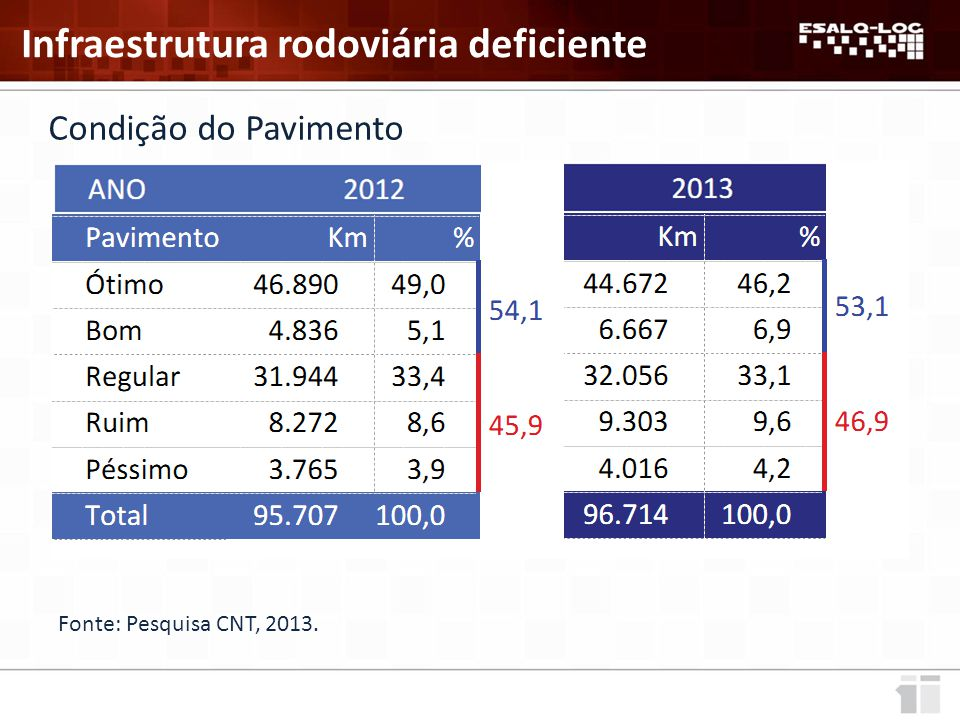 Infraestrutura rodoviária deficiente