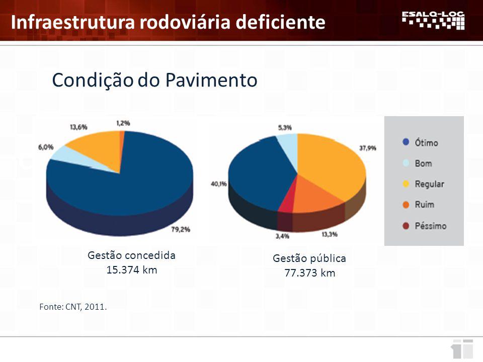 Condição do Pavimento Infraestrutura rodoviária deficiente