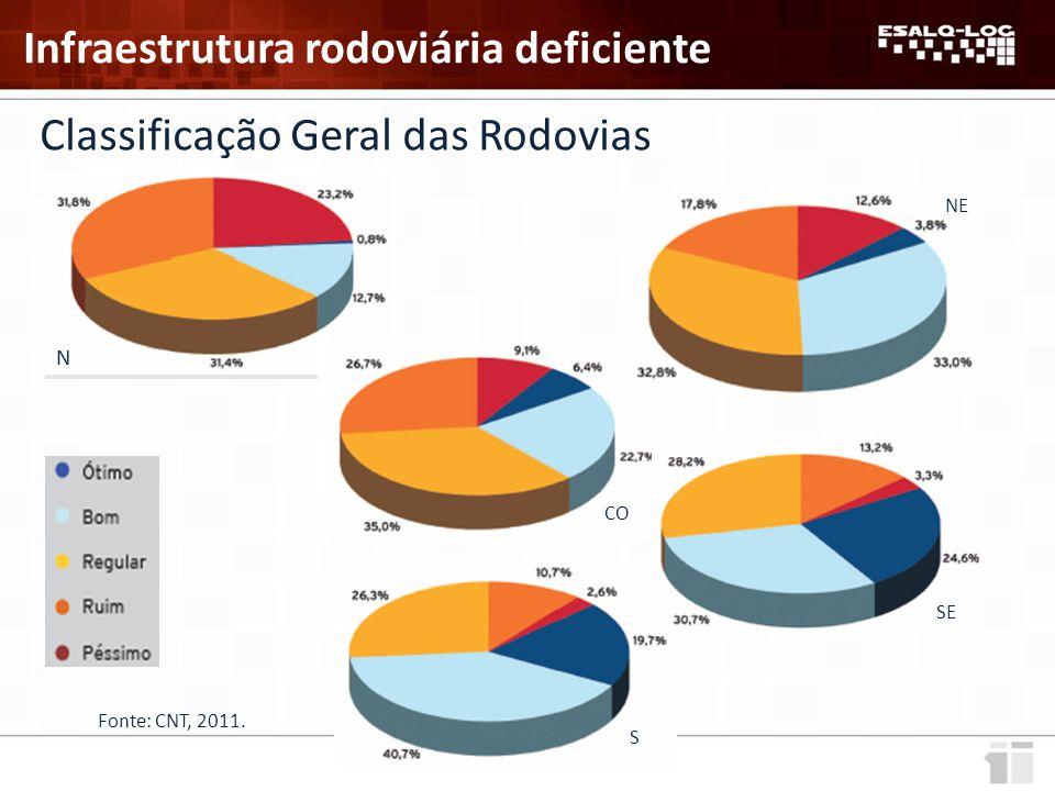 Classificação Geral das Rodovias