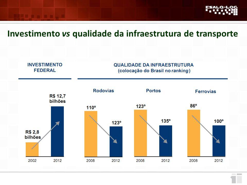 Investimento vs qualidade da infraestrutura de transporte