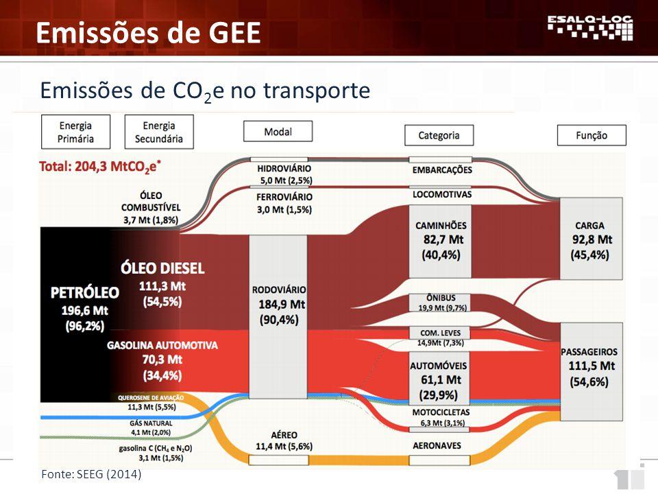 Emissões de GEE Emissões de CO2e no transporte Fonte: SEEG (2014)