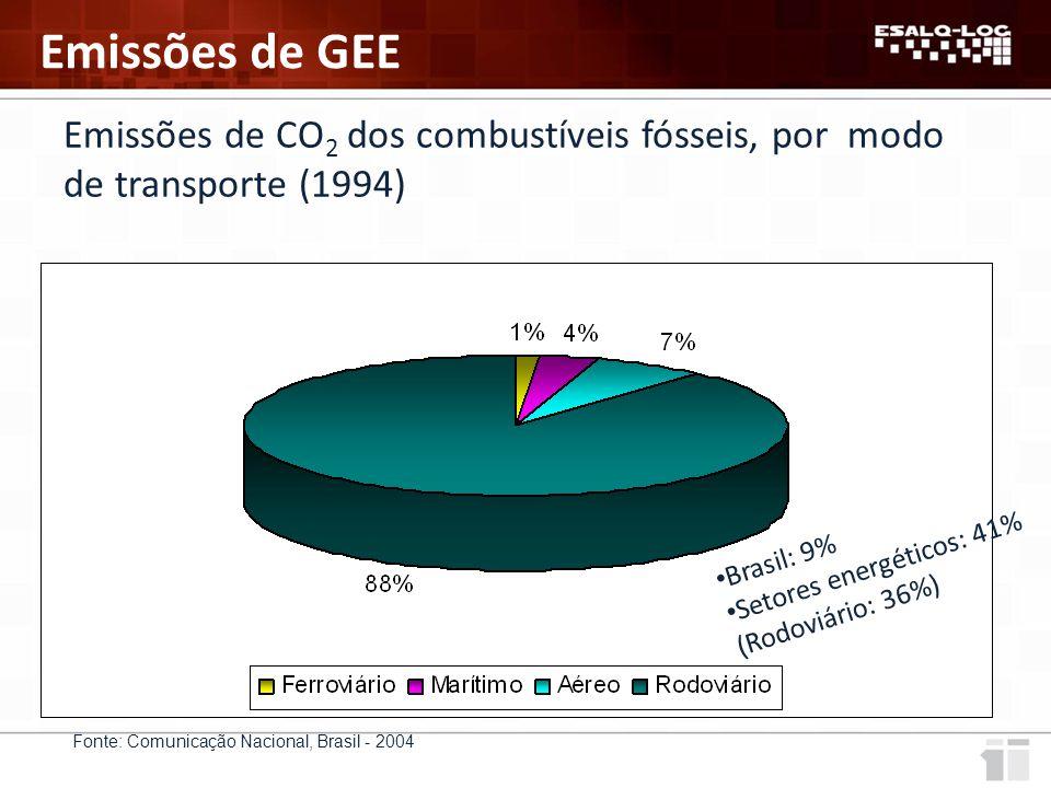 Emissões de GEE Emissões de CO2 dos combustíveis fósseis, por modo de transporte (1994) Setores energéticos: 41%