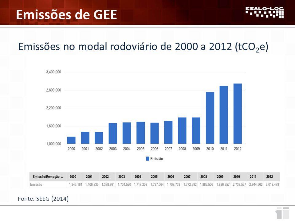 Emissões de GEE Emissões no modal rodoviário de 2000 a 2012 (tCO2e)