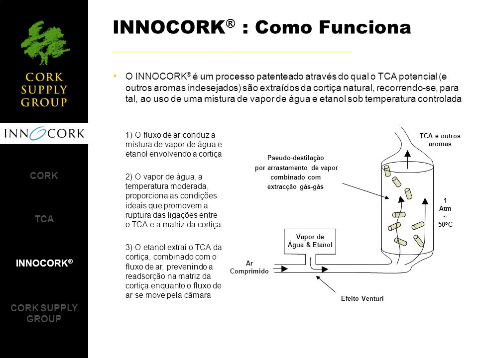 INNOCORK® : Como Funciona