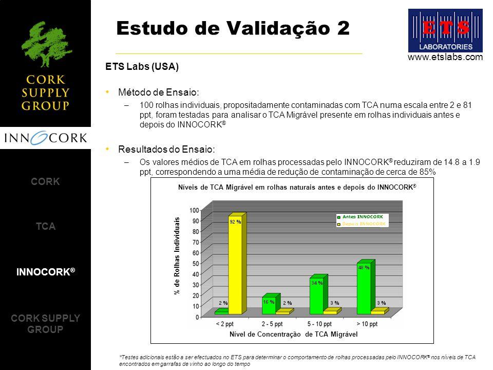 Estudo de Validação 2 www.etslabs.com ETS Labs (USA) Método de Ensaio: