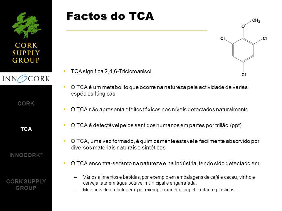 Factos do TCA TCA significa 2,4,6-Tricloroanisol