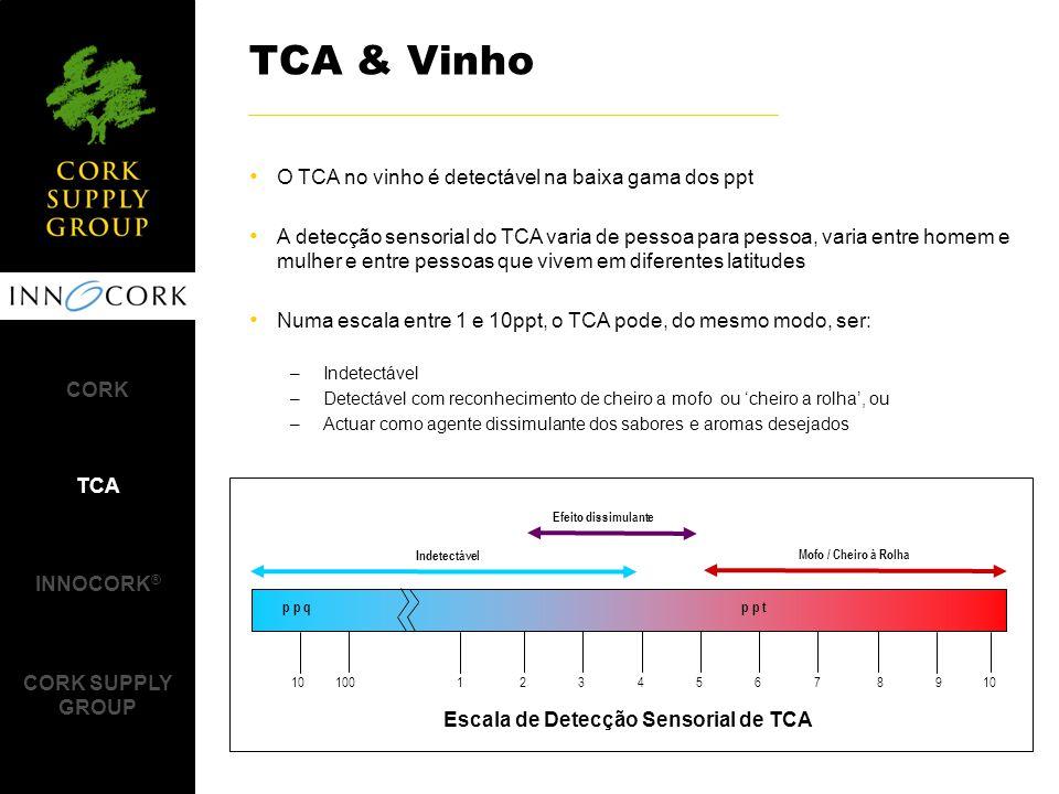 Escala de Detecção Sensorial de TCA