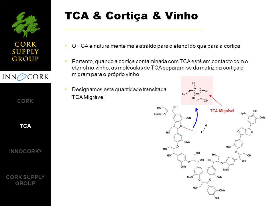 TCA & Cortiça & Vinho O TCA é naturalmente mais atraído para o etanol do que para a cortiça.