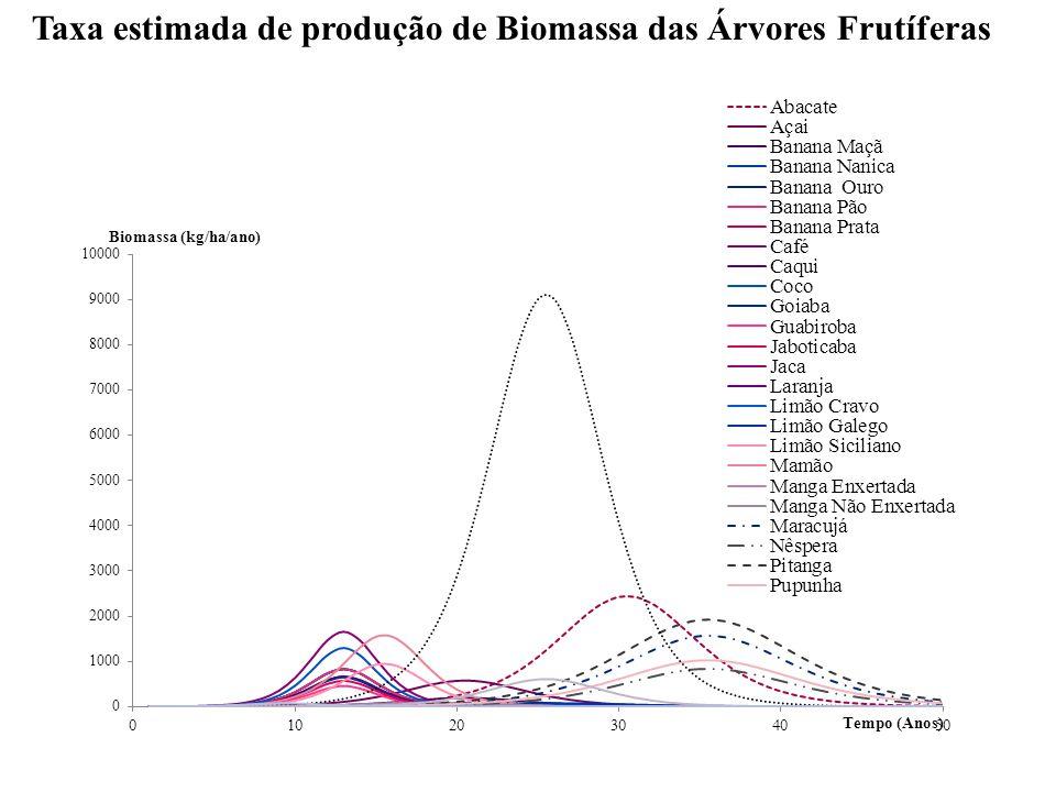 Taxa estimada de produção de Biomassa das Árvores Frutíferas