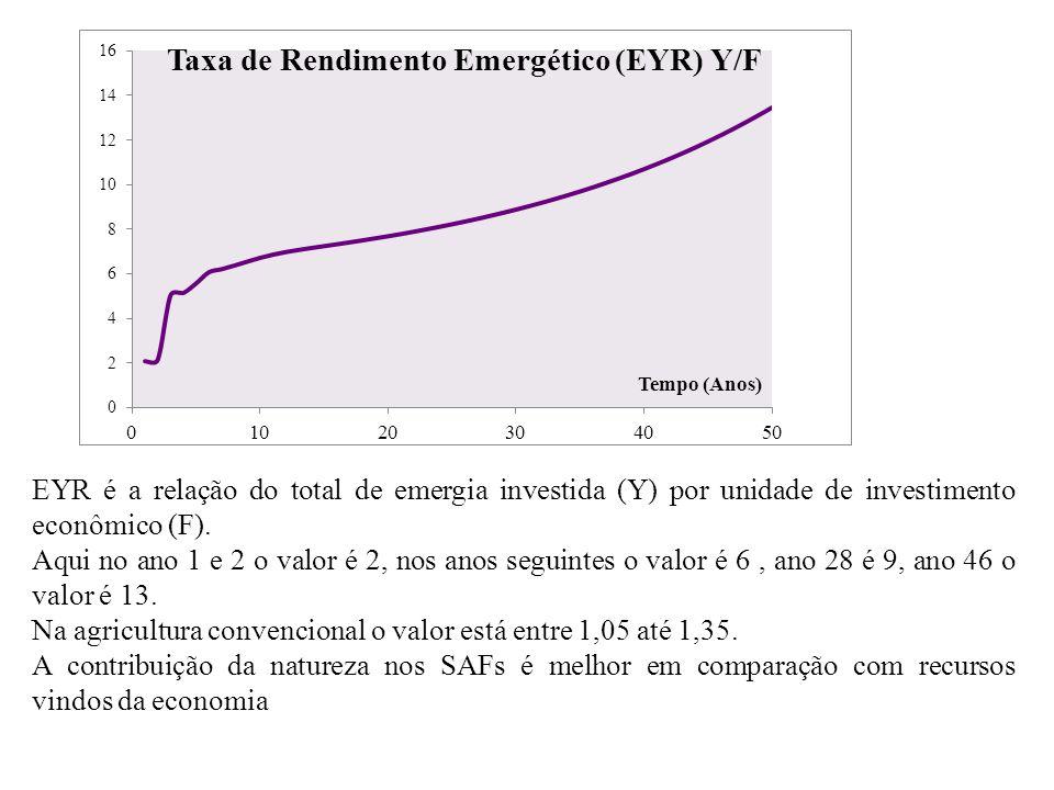 EYR é a relação do total de emergia investida (Y) por unidade de investimento econômico (F).