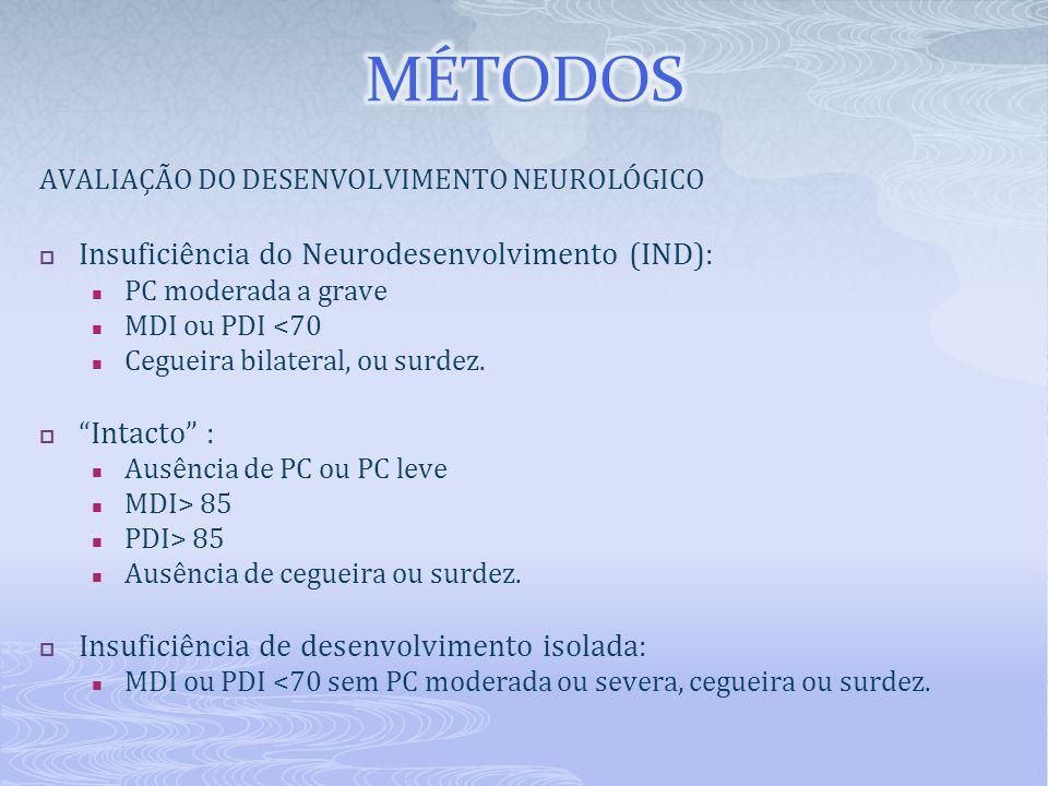 MÉTODOS Insuficiência do Neurodesenvolvimento (IND): Intacto :