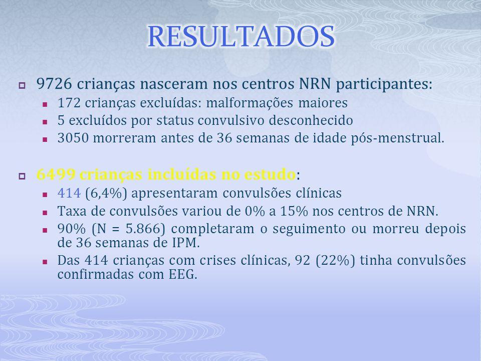 RESULTADOS 9726 crianças nasceram nos centros NRN participantes: