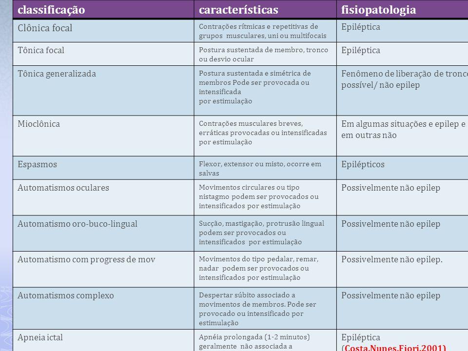 classificação características fisiopatologia Clônica focal Epiléptica
