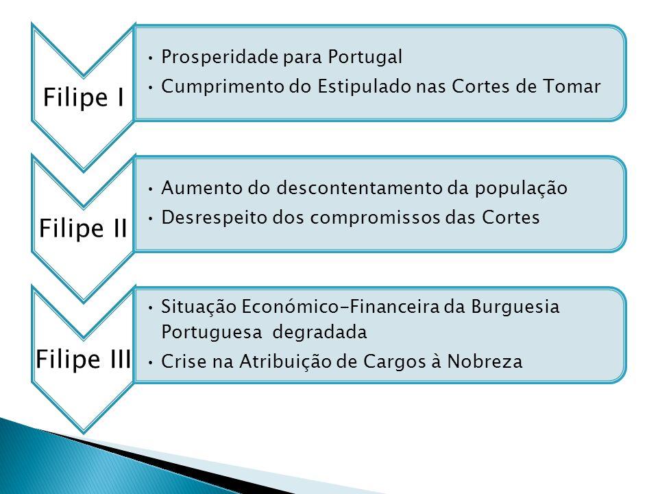 Filipe I Prosperidade para Portugal. Cumprimento do Estipulado nas Cortes de Tomar. Filipe II. Aumento do descontentamento da população.