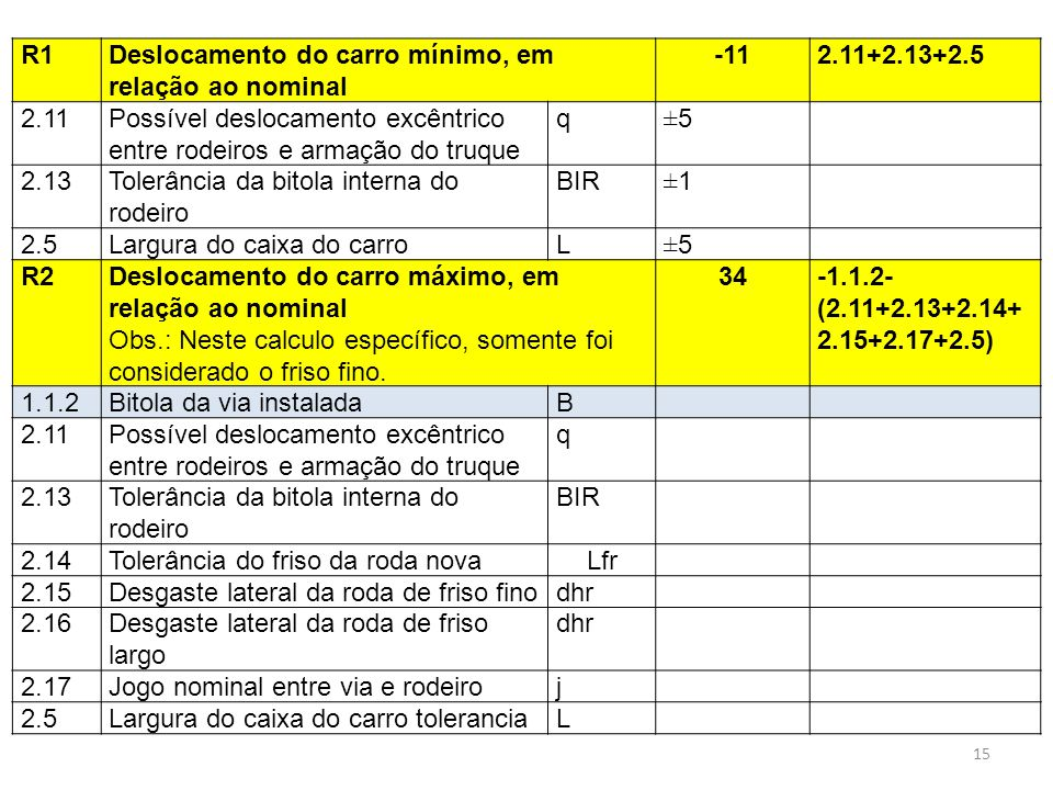 R1 Deslocamento do carro mínimo, em relação ao nominal. -11. 2.11+2.13+2.5. 2.11.