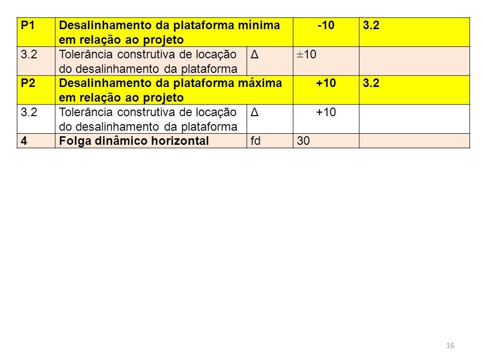 P1 Desalinhamento da plataforma mínima em relação ao projeto. -10. 3.2. Tolerância construtiva de locação do desalinhamento da plataforma.