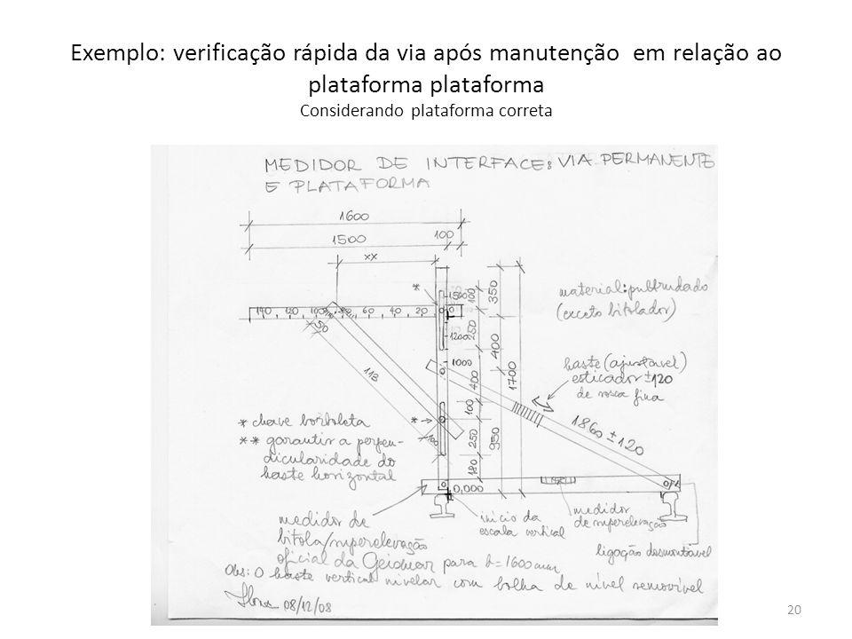 Exemplo: verificação rápida da via após manutenção em relação ao plataforma plataforma Considerando plataforma correta