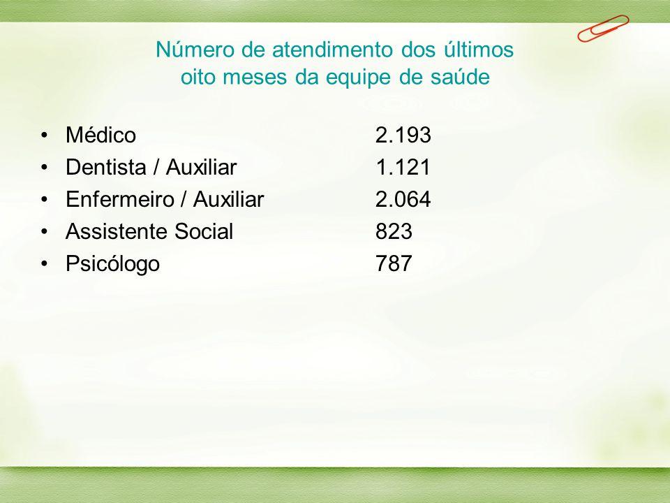 Número de atendimento dos últimos oito meses da equipe de saúde