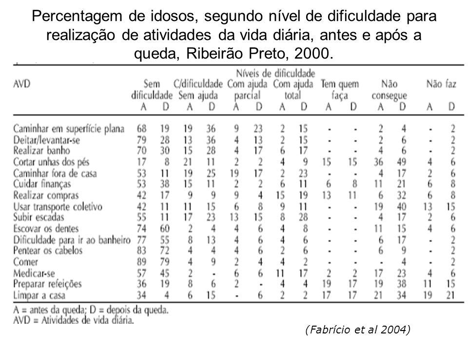 Percentagem de idosos, segundo nível de dificuldade para realização de atividades da vida diária, antes e após a queda, Ribeirão Preto, 2000.