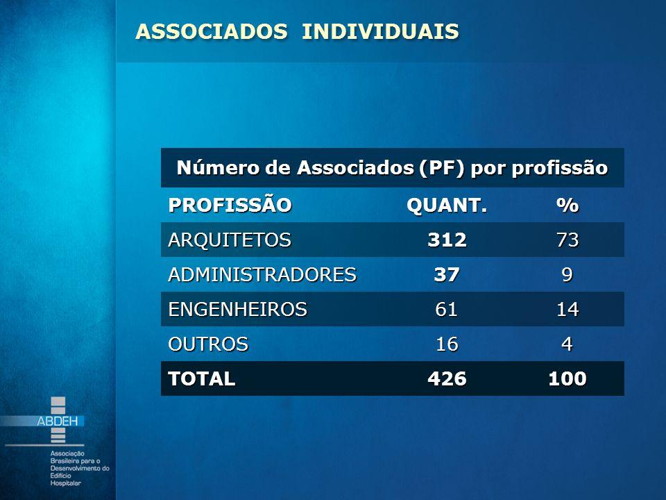 Número de Associados (PF) por profissão