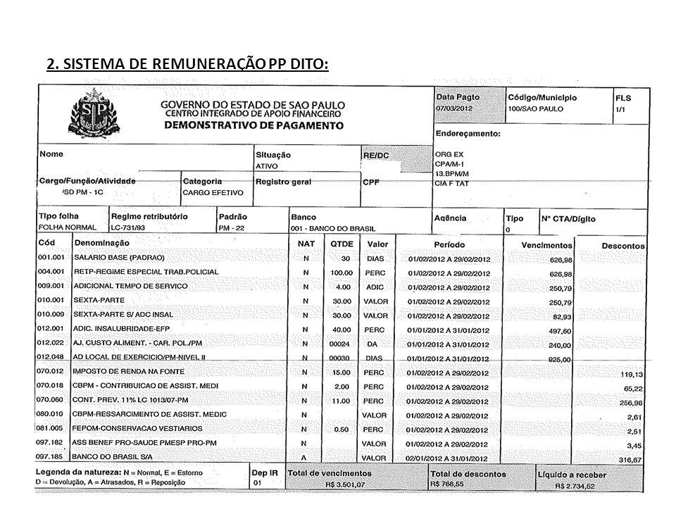 2. SISTEMA DE REMUNERAÇÃO PP DITO: