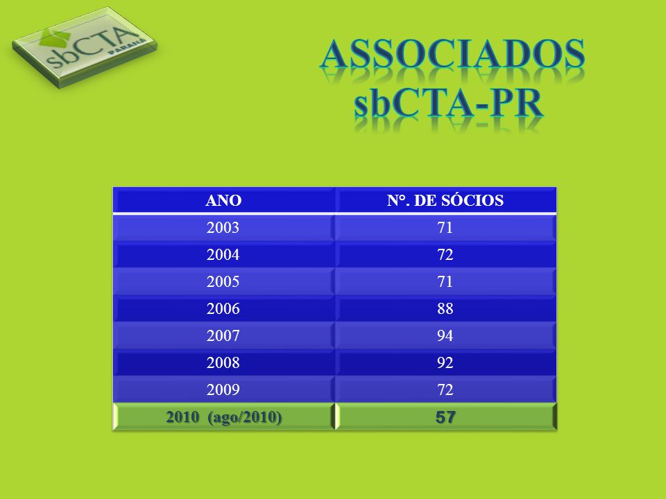 Associados sbCTA-PR ANO N°. DE SÓCIOS 2003 71 2004 72 2005 2006 88