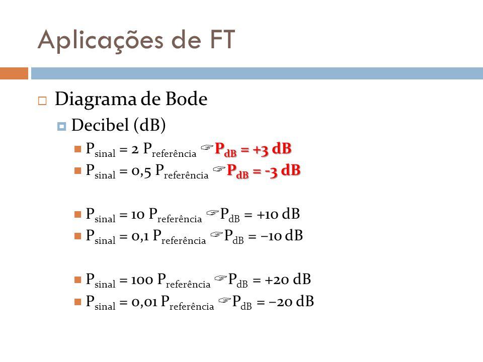 Aplicações de FT Diagrama de Bode Decibel (dB)