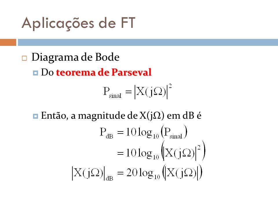 Aplicações de FT Diagrama de Bode Do teorema de Parseval