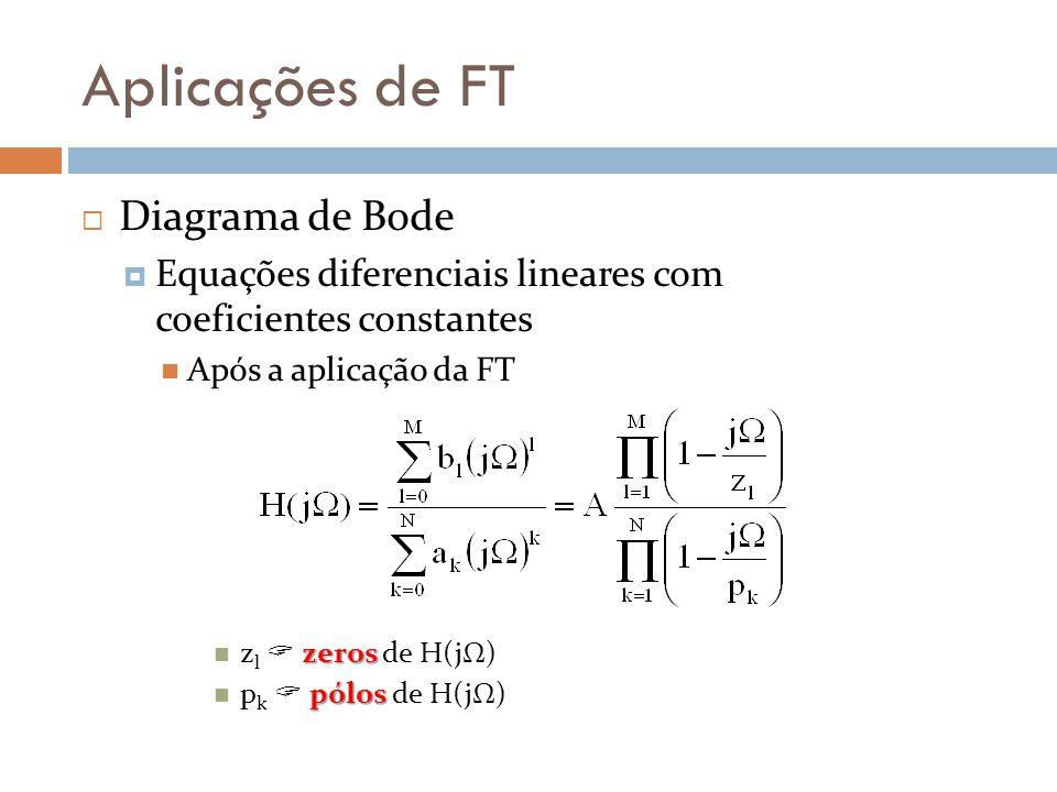Aplicações de FT Diagrama de Bode
