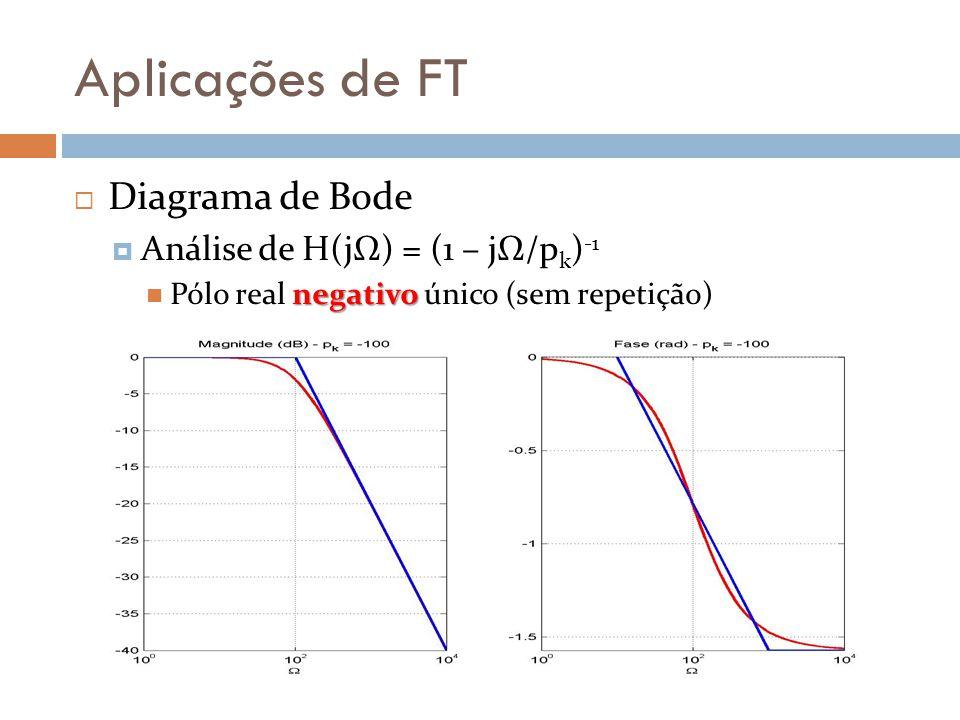 Aplicações de FT Diagrama de Bode Análise de H(jΩ) = (1 – jΩ/pk)-1