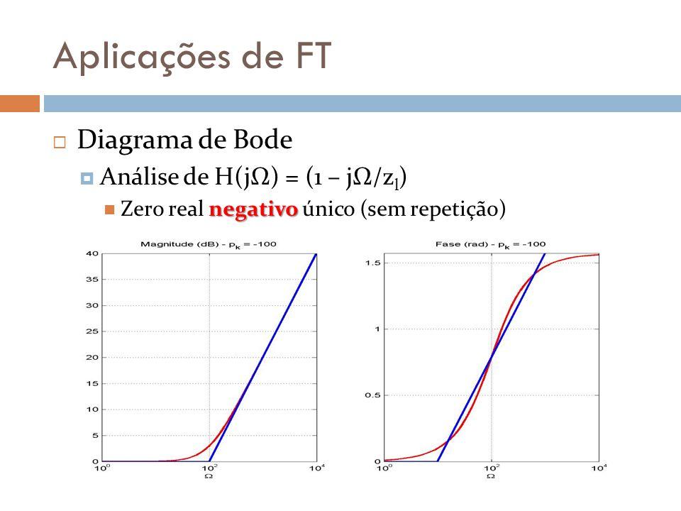 Aplicações de FT Diagrama de Bode Análise de H(jΩ) = (1 – jΩ/zl)