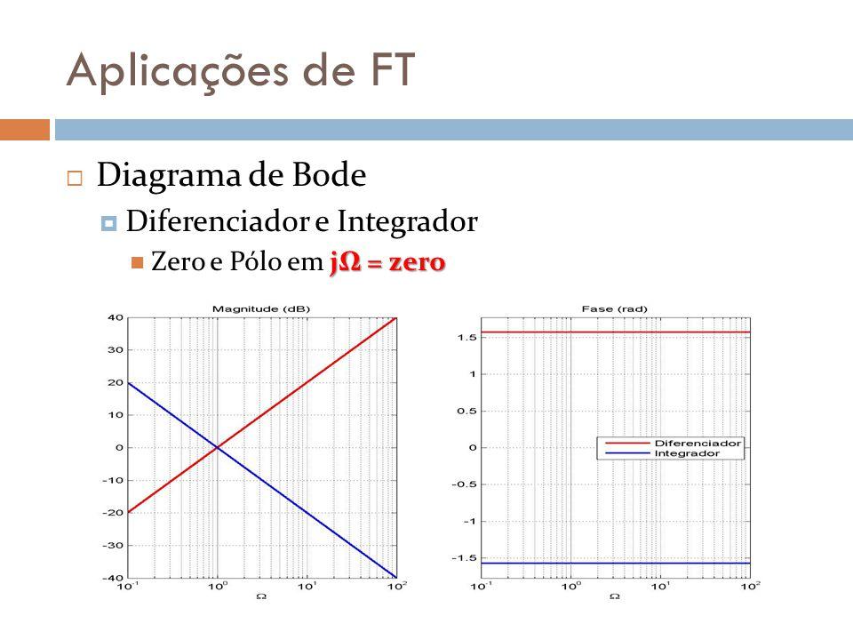 Aplicações de FT Diagrama de Bode Diferenciador e Integrador