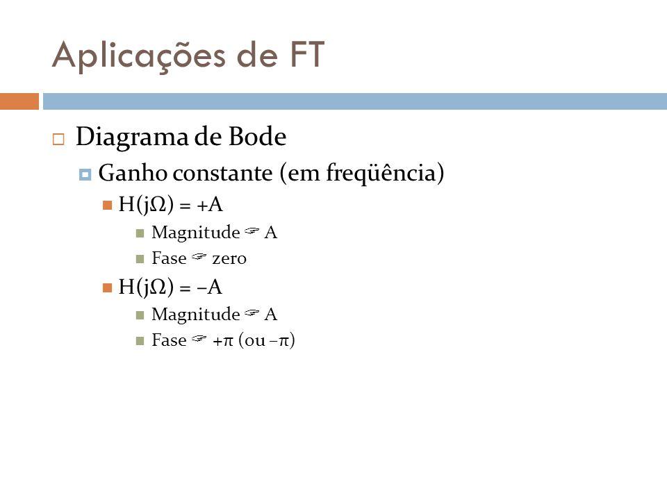 Aplicações de FT Diagrama de Bode Ganho constante (em freqüência)