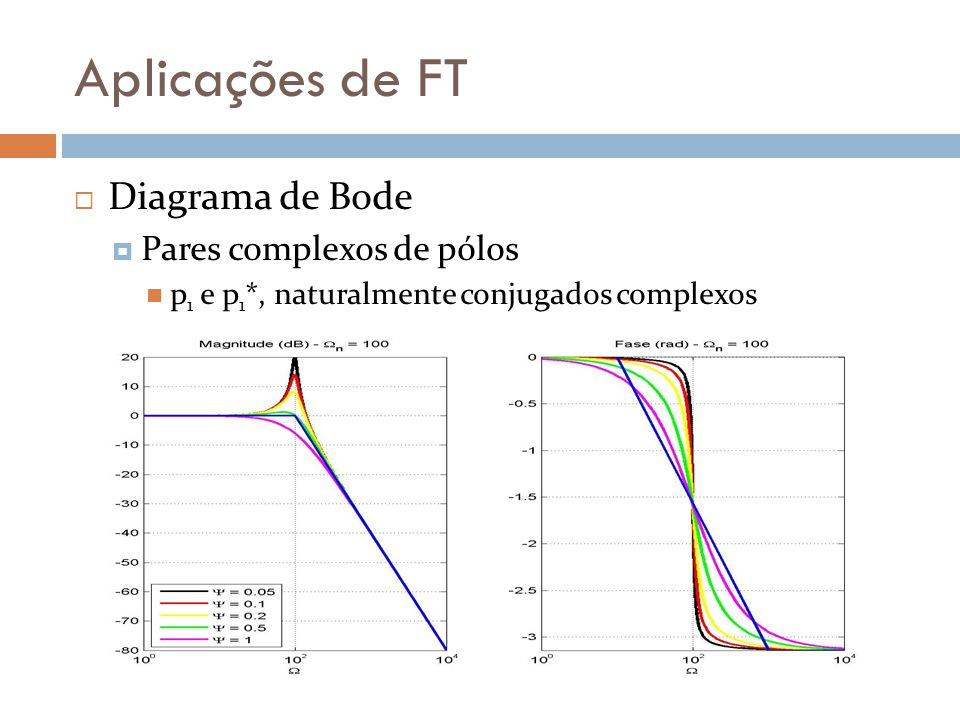Aplicações de FT Diagrama de Bode Pares complexos de pólos