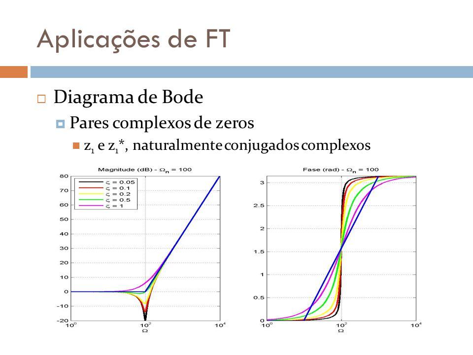 Aplicações de FT Diagrama de Bode Pares complexos de zeros