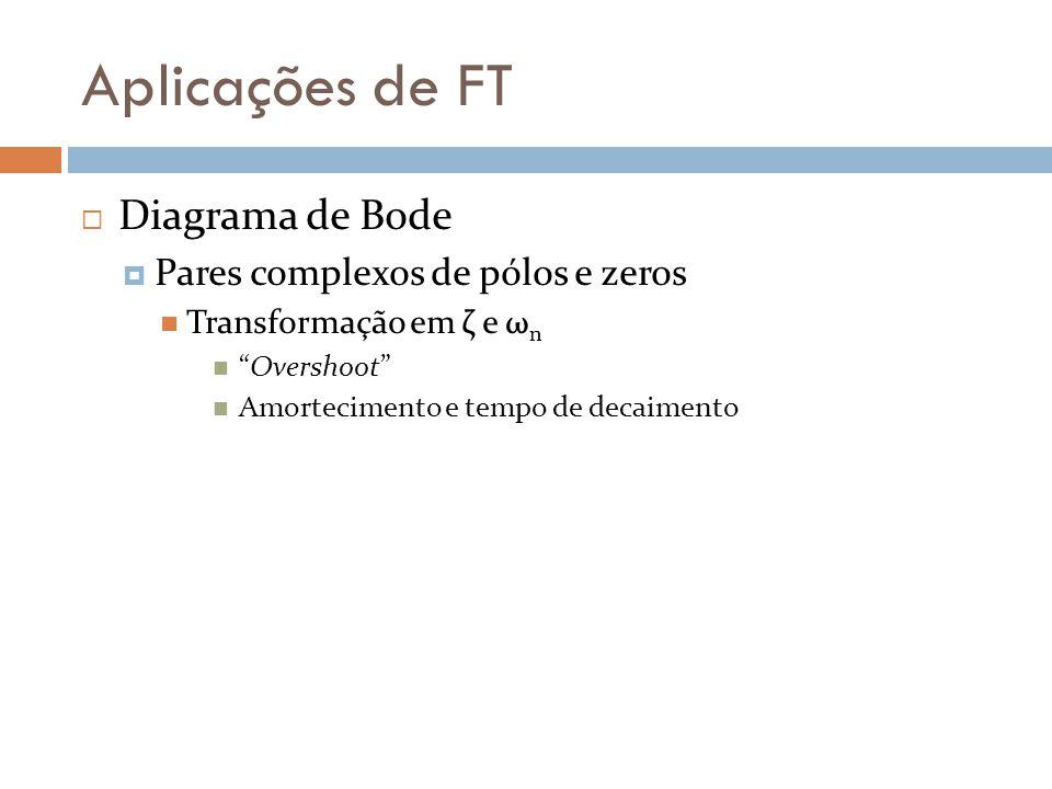 Aplicações de FT Diagrama de Bode Pares complexos de pólos e zeros
