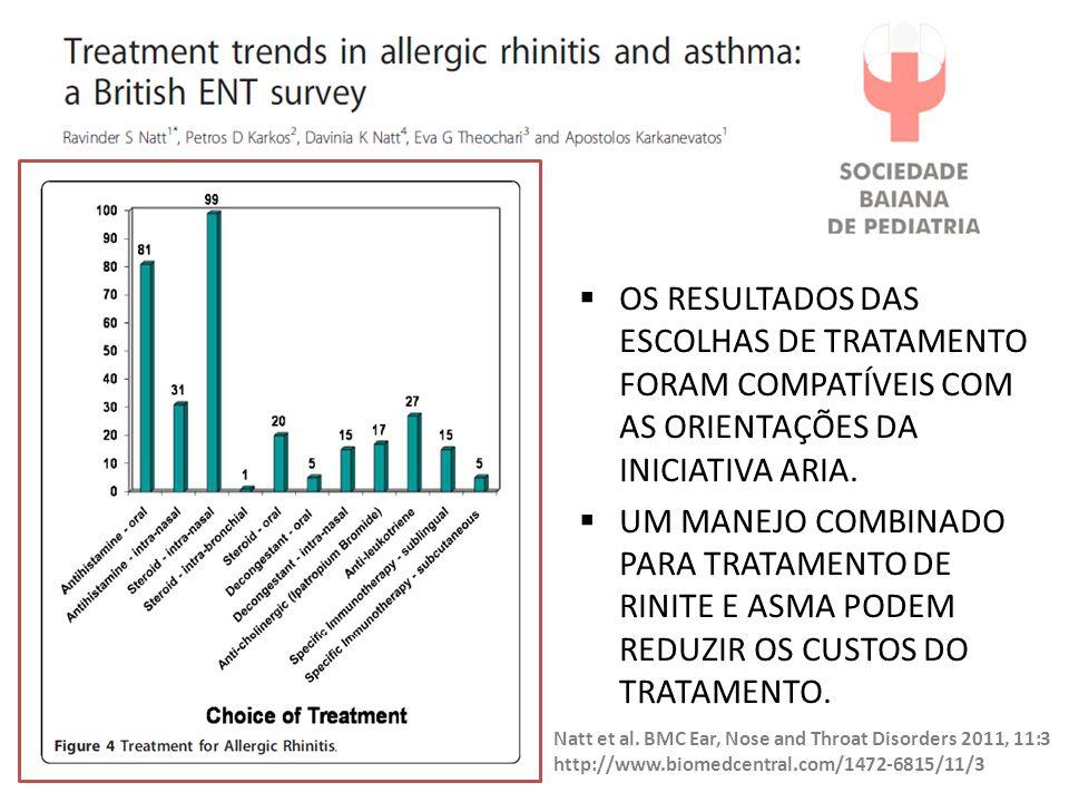 Os resultados das escolhas de tratamento foram compatíveis com as orientações da Iniciativa ARIA.