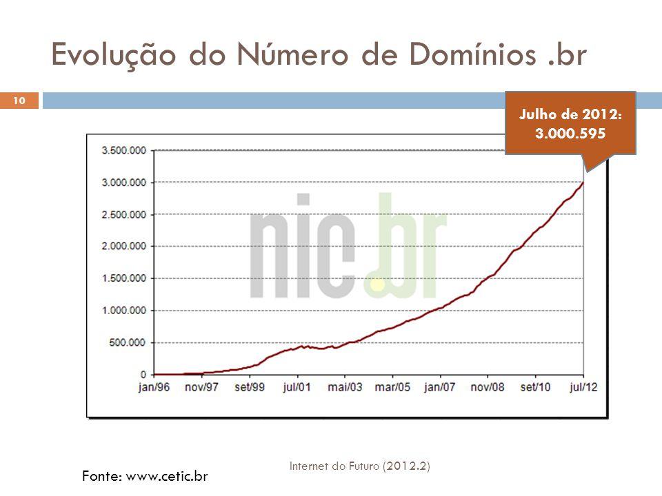 Evolução do Número de Domínios .br