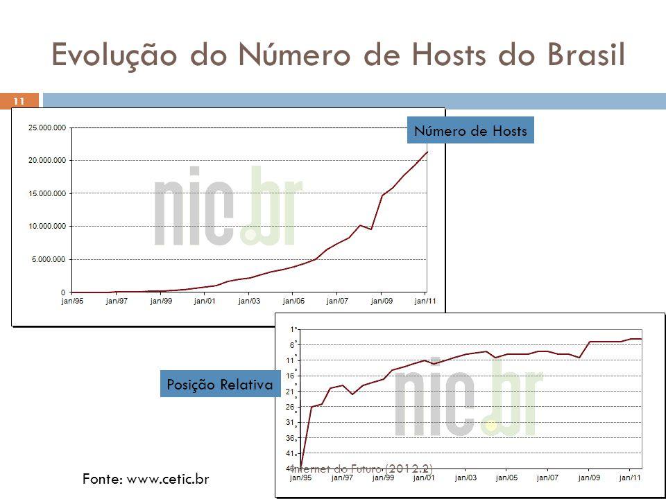 Evolução do Número de Hosts do Brasil