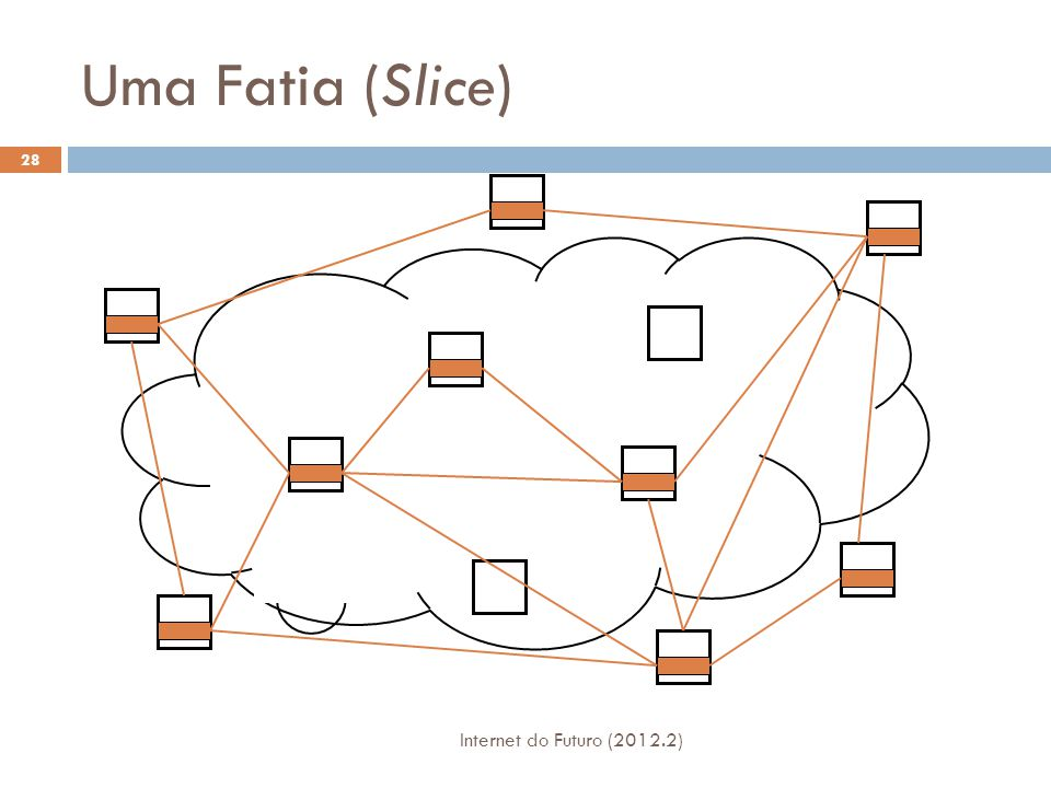 Uma Fatia (Slice) Internet do Futuro (2012.2)