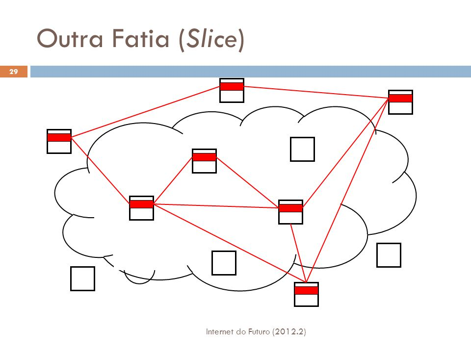 Outra Fatia (Slice) Internet do Futuro (2012.2)
