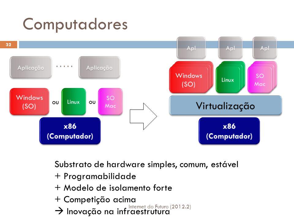 Computadores Virtualização