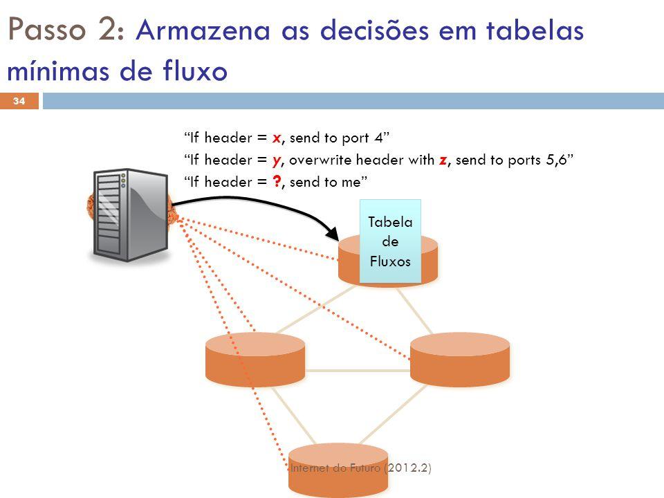 Passo 2: Armazena as decisões em tabelas mínimas de fluxo