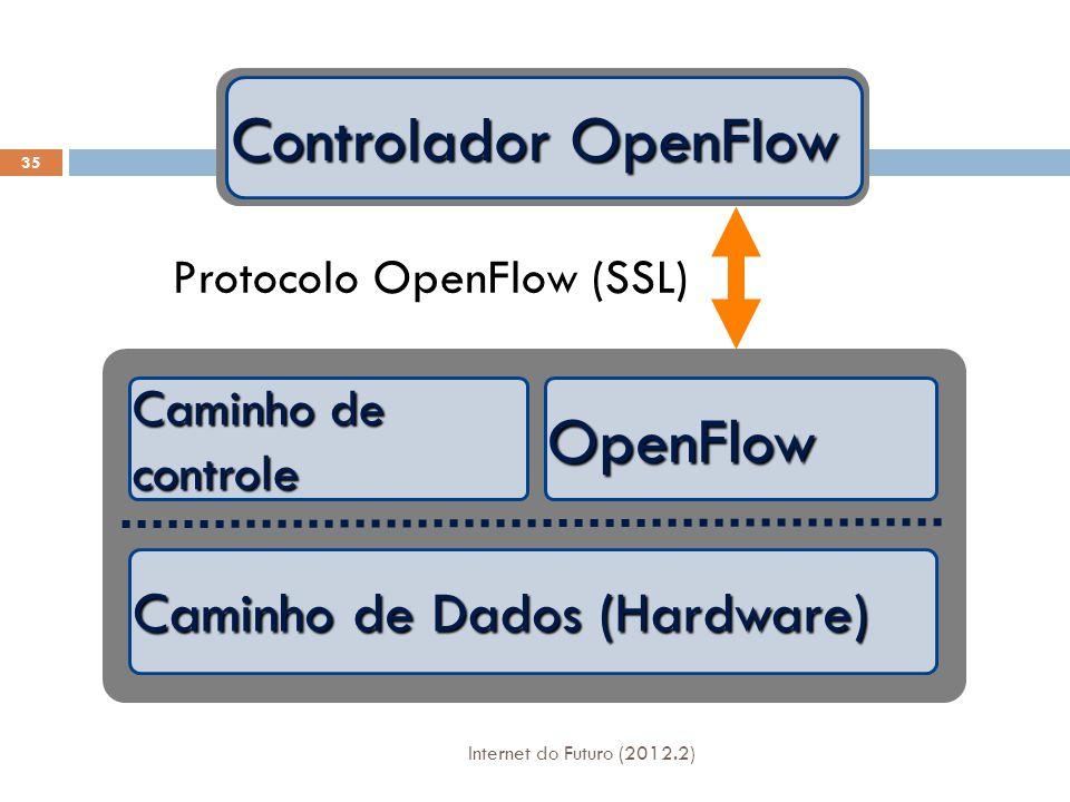 Controlador OpenFlow OpenFlow Caminho de Dados (Hardware)