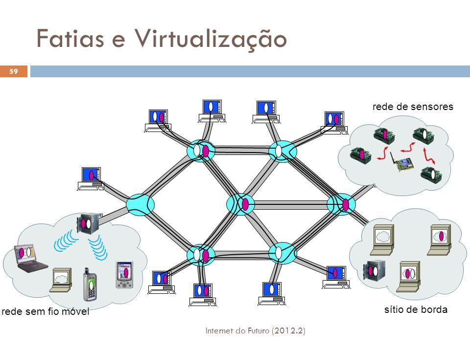 Fatias e Virtualização
